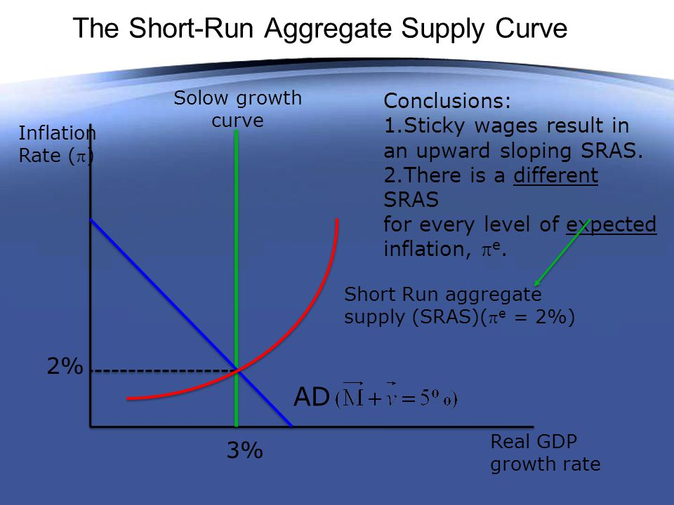 The Short-Run Aggregate Supply Curve Real GDP growth rate Inflation Rate () Solow growth curve 3% 2% AD Short Run aggregate supply (SRAS)( e = 2%) Conclusions: 1.Sticky wages result in an upward sloping SRAS.