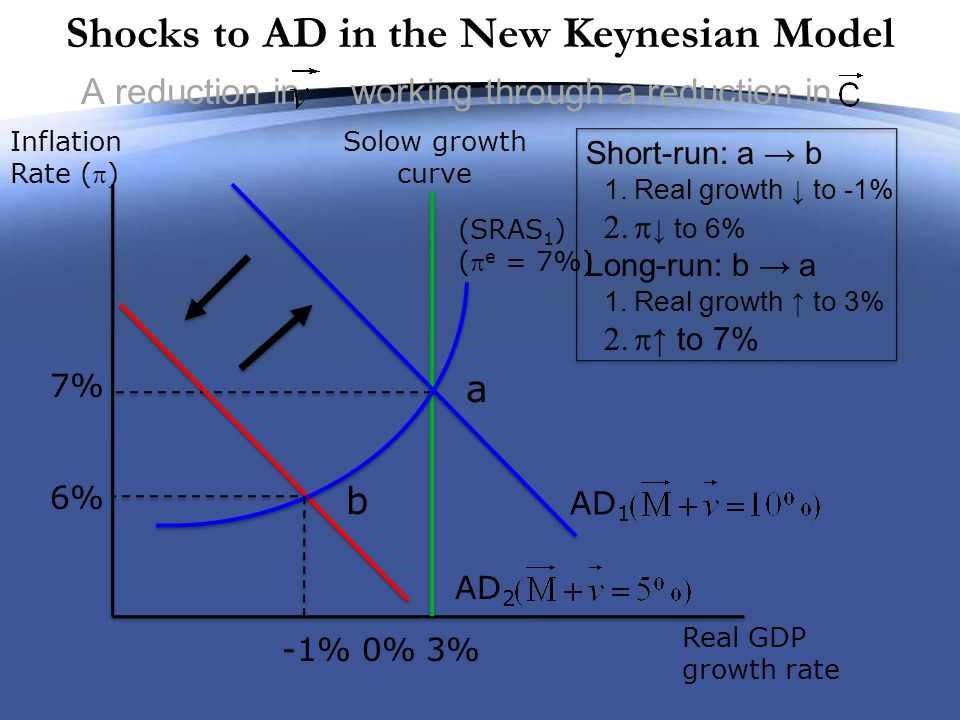 The Negative Real Shock Dilemma Inflation Rate (  ) Real GDP growth rate c d a 6% 9% -1%3% New Solow Growth curve Old Solow Growth curve (1) Real shock New SRAS with sticky wages 7% (2) SRAS shock (3) AD shock -6%-4% 2% 0% b New SRAS with/flexible wages Case II: (1)Real shock: a → b (2)Real shock amplified by sticky wages.