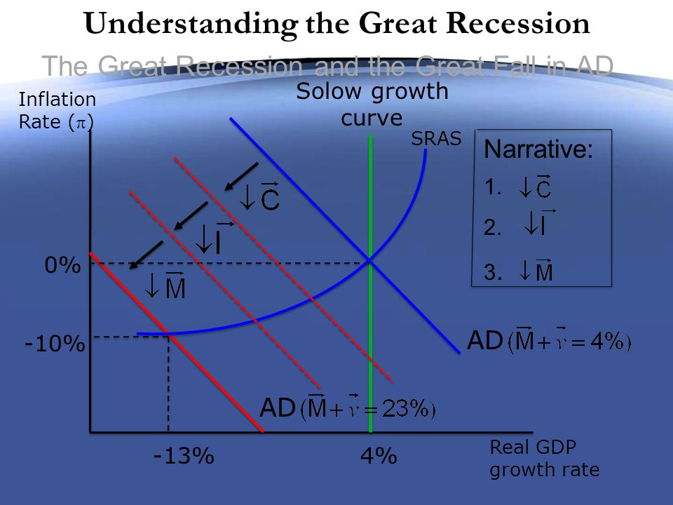 Understanding the Great Recession The Great Recession and the Great Fall in AD Real GDP growth rate Inflation Rate () Solow growth curve -13% 0% AD SRAS -10% 4% Narrative: 1.