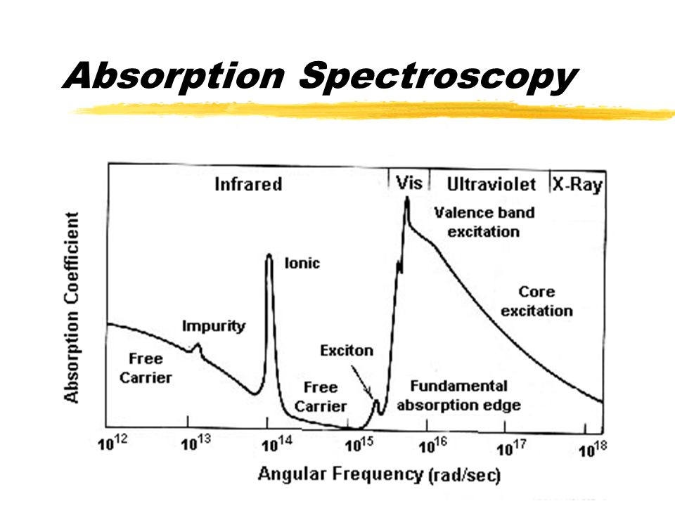 Optical Properties  Energy required to jump from the Valence Band to the Conduction Band  Photons provide energy where:  Absorption is the relative