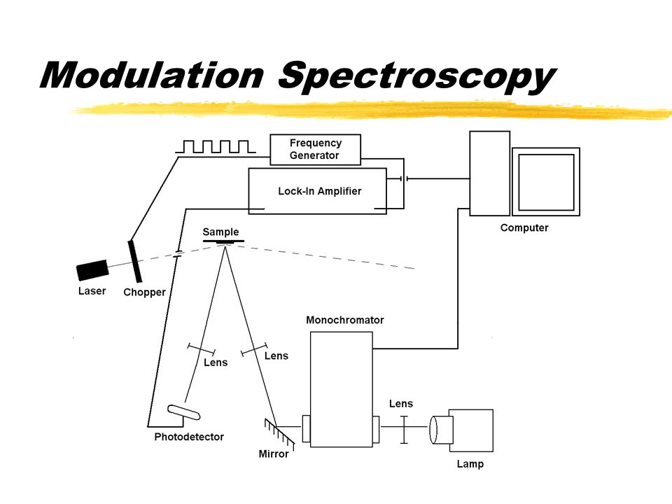 Modulation Spectroscopy  Equipment used  Laser  Monochromator  Sample  Photodetector  Chopper  Frequency Generator  Lock-in Amplifier  Computer LaserSampleMonochromator Detector Lock-In CPU Freq.