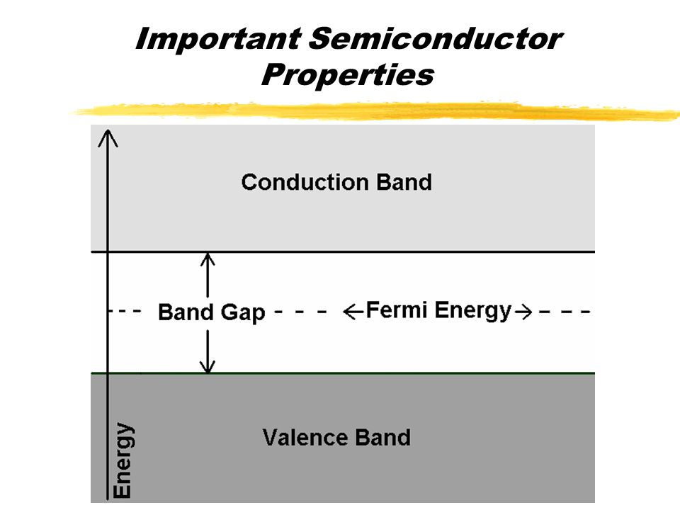 Overview  Properties of Semiconductors  Structures  Defects  Optical Properties  Spectroscopy of Semiconductors  Modulation Spectroscopy  Equipment and Technology  Example of Experiment