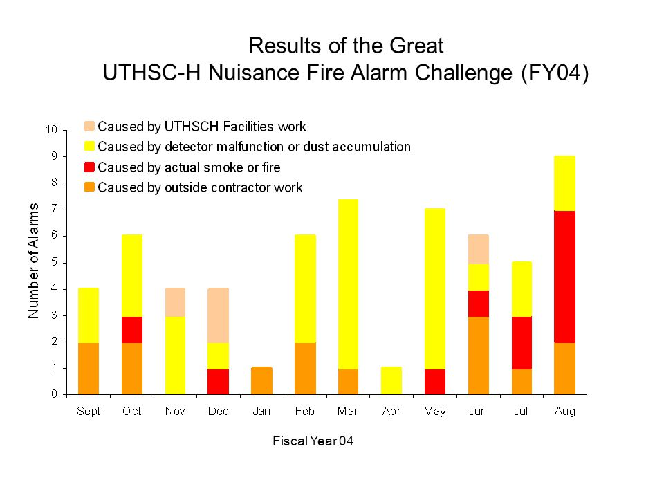 Results of the Great UTHSC-H Nuisance Fire Alarm Challenge (FY04) Fiscal Year 04