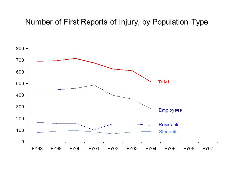 Number of First Reports of Injury, by Population Type Total Employees Residents Students