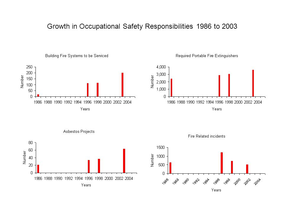 Growth in Occupational Safety Responsibilities 1986 to 2003