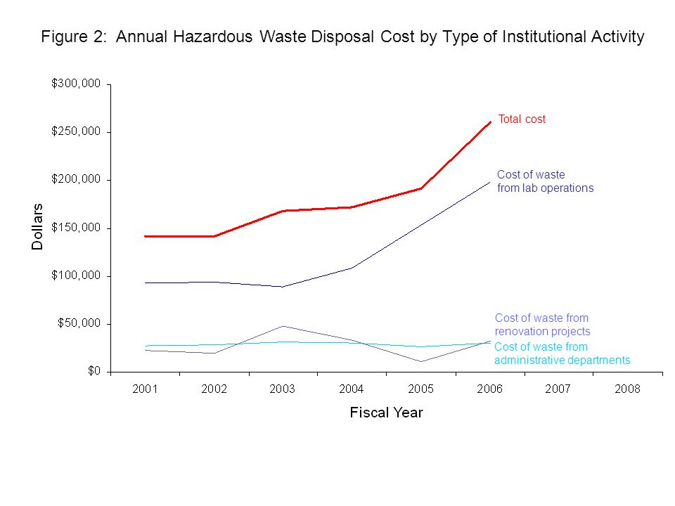 Figure 2: Annual Hazardous Waste Disposal Cost by Type of Institutional Activity Total cost Cost of waste from lab operations Cost of waste from administrative departments Cost of waste from renovation projects