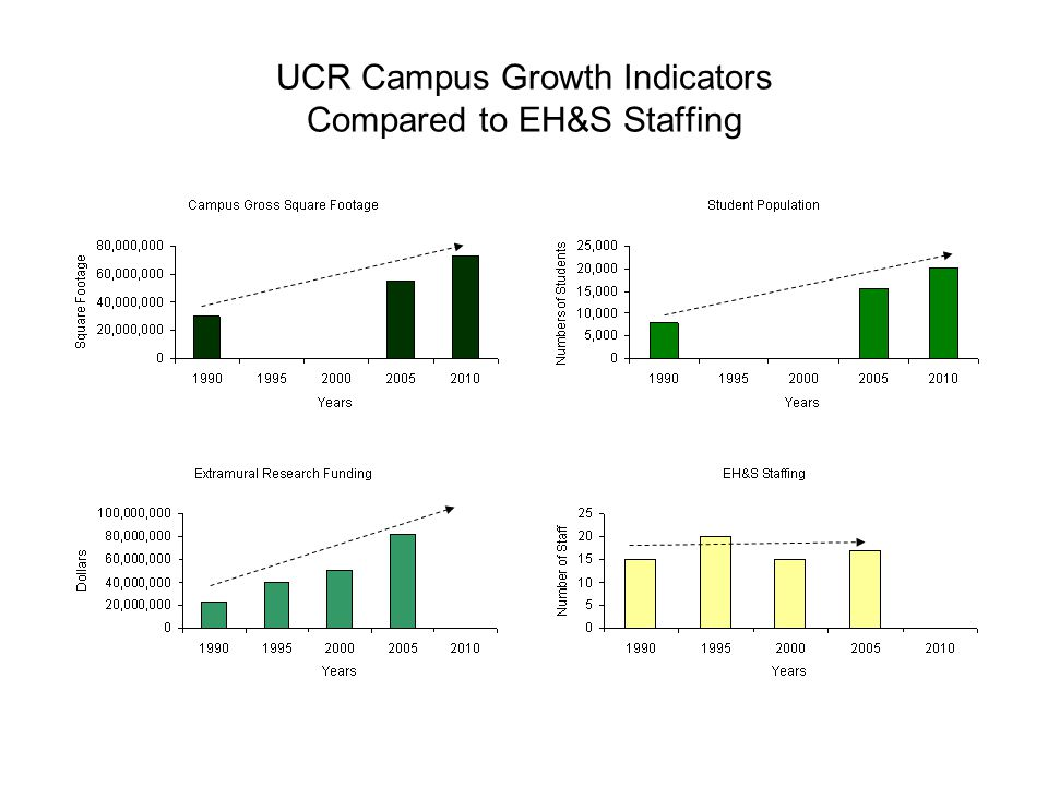 UCR Campus Growth Indicators Compared to EH&S Staffing