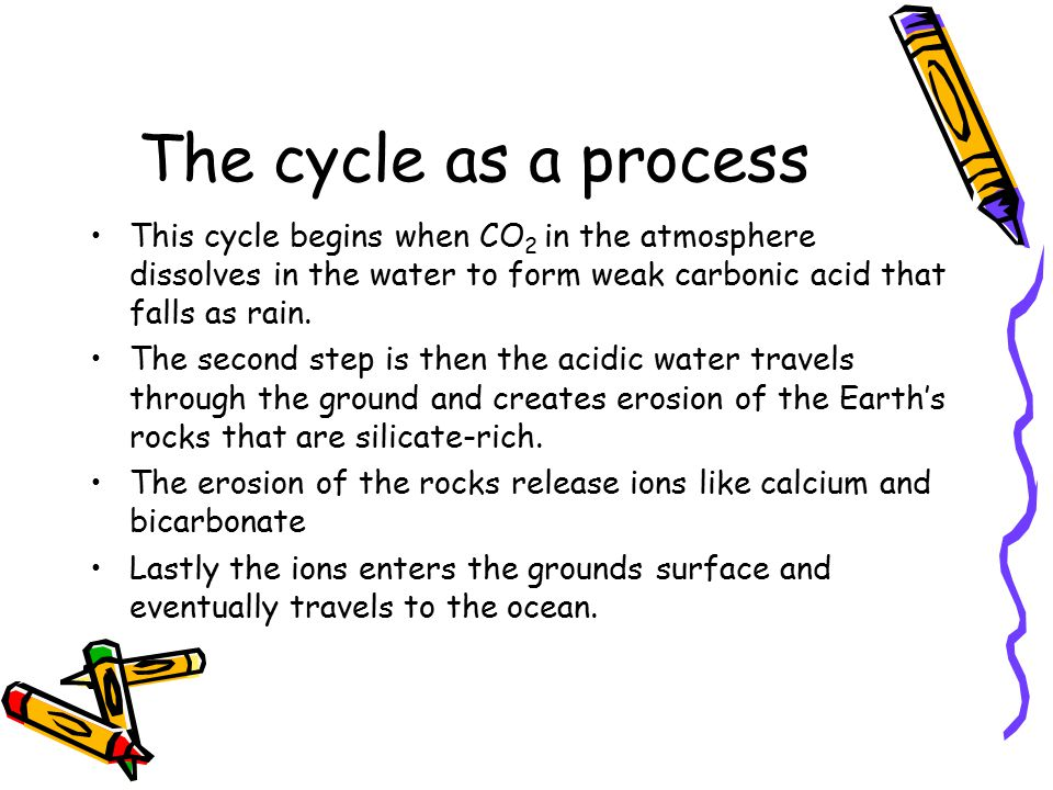 The cycle as a process This cycle begins when CO 2 in the atmosphere dissolves in the water to form weak carbonic acid that falls as rain.