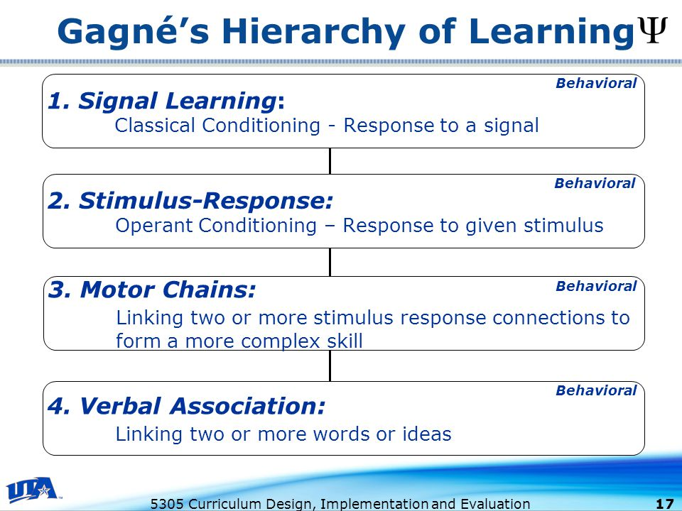 5305 Curriculum Design, Implementation and Evaluation 17 Gagné's Hierarchy of Learning 1.