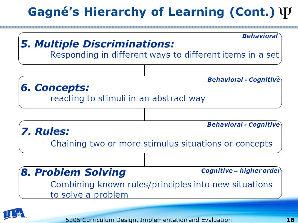 5305 Curriculum Design, Implementation and Evaluation 18 Gagné's Hierarchy of Learning (Cont.) 5.
