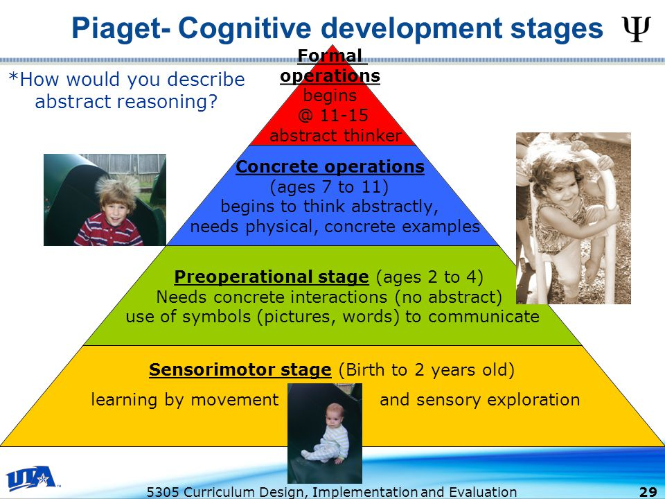 5305 Curriculum Design, Implementation and Evaluation 29 Piaget- Cognitive development stages Formal operations begins @ 11-15 abstract thinker Concrete operations (ages 7 to 11) begins to think abstractly, needs physical, concrete examples Preoperational stage (ages 2 to 4) Needs concrete interactions (no abstract) use of symbols (pictures, words) to communicate Sensorimotor stage (Birth to 2 years old) learning by movement and sensory exploration *How would you describe abstract reasoning?
