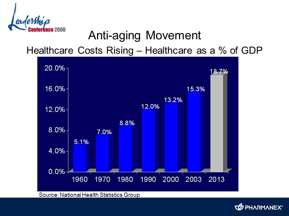 Anti-aging Movement Healthcare Costs Rising – Healthcare as a % of GDP Source: National Health Statistics Group