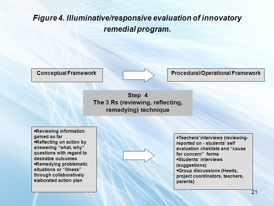 21 Figure 4. Illuminative/responsive evaluation of innovatory remedial program. Conceptual FrameworkProcedural/Operational Framework Step 4 The 3 Rs (