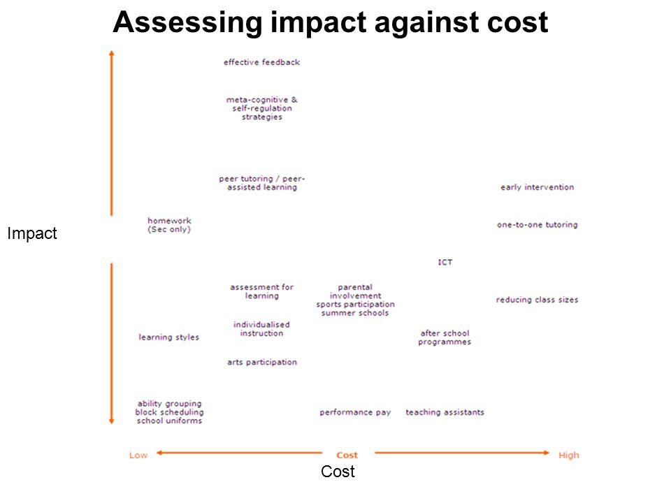 Cost Impact Assessing impact against cost