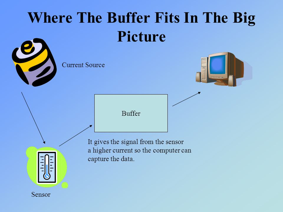 Where The Buffer Fits In The Big Picture Sensor Buffer It gives the signal from the sensor a higher current so the computer can capture the data. Curr