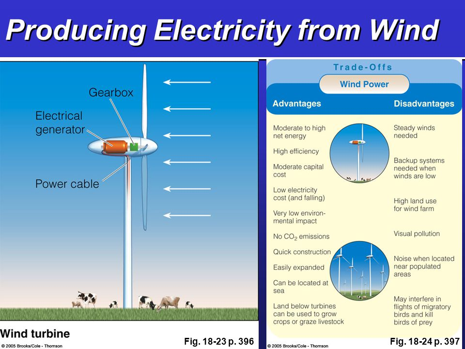 Producing Electricity from Wind Fig. 18-23 p. 396Fig. 18-24 p. 397