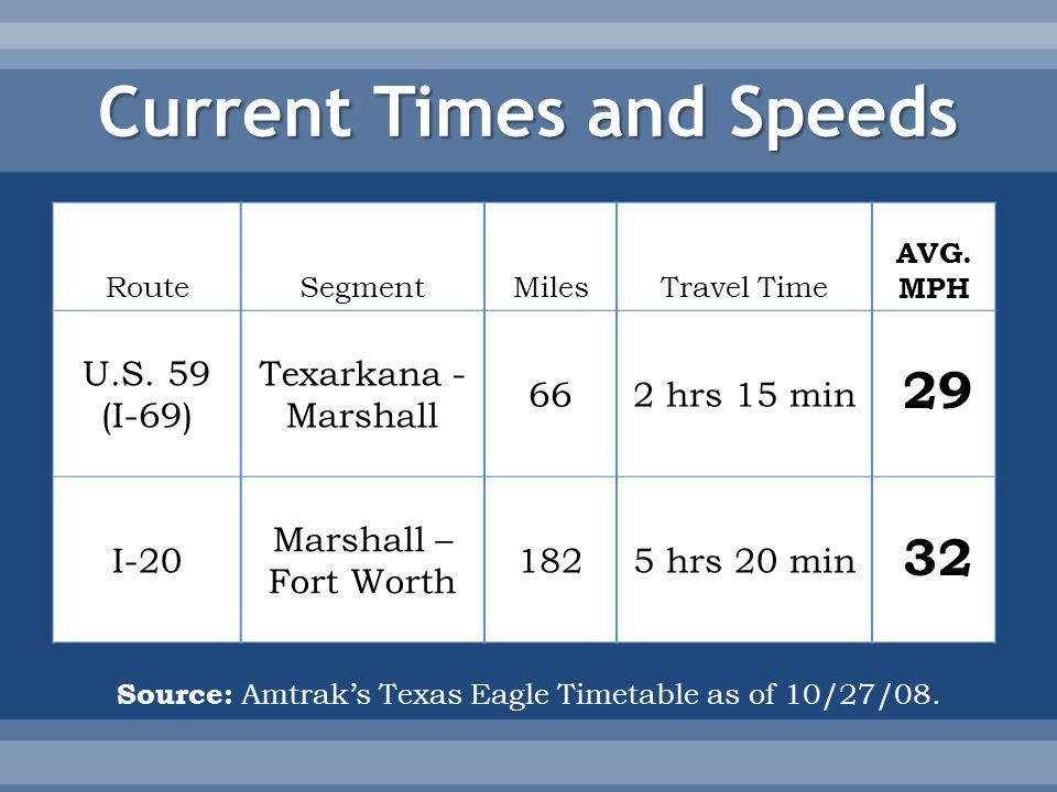 RouteSegmentMilesTravel Time AVG. MPH U.S.