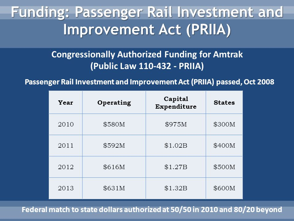 Funding: Passenger Rail Investment and Improvement Act (PRIIA) Passenger Rail Investment and Improvement Act (PRIIA) passed, Oct 2008 YearOperating Capital Expenditure States 2010$580M$975M$300M 2011$592M$1.02B$400M 2012$616M$1.27B$500M 2013$631M$1.32B$600M Congressionally Authorized Funding for Amtrak (Public Law 110-432 - PRIIA) Federal match to state dollars authorized at 50/50 in 2010 and 80/20 beyond