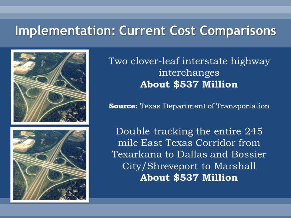 Implementation: Current Cost Comparisons Two clover-leaf interstate highway interchanges About $537 Million Source: Texas Department of Transportation Double-tracking the entire 245 mile East Texas Corridor from Texarkana to Dallas and Bossier City/Shreveport to Marshall About $537 Million