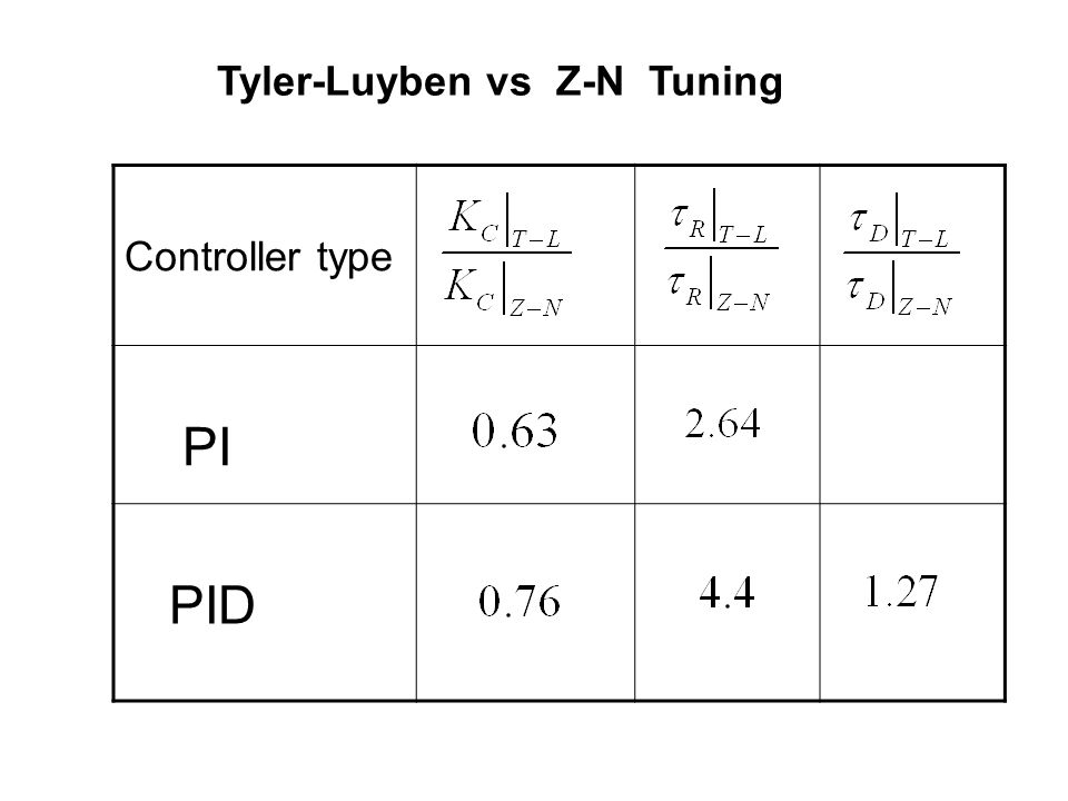 Controller type PI PID Tyler-Luyben vs Z-N Tuning