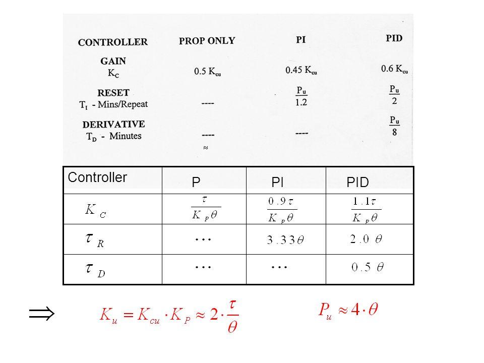 PID PI P Controller