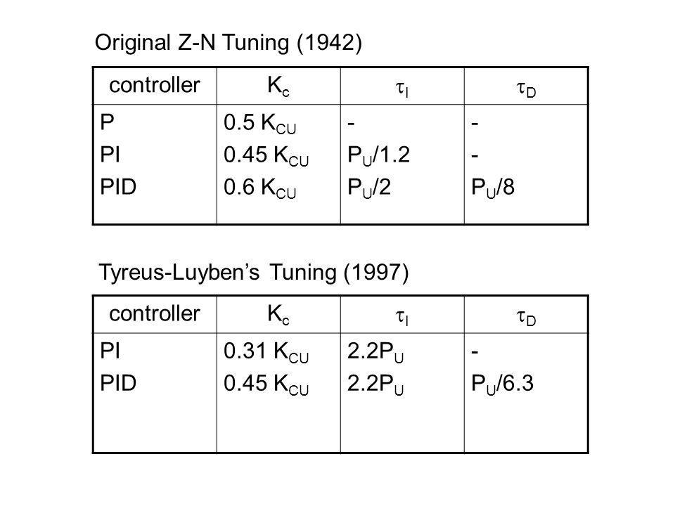 controllerKcKc II DD P PI PID 0.5 K CU 0.45 K CU 0.6 K CU - P U /1.2 P U /2 - P U /8 controllerKcKc II DD PI PID 0.31 K CU 0.45 K CU 2.2P U - P U /6.3 Tyreus-Luyben's Tuning (1997) Original Z-N Tuning (1942)