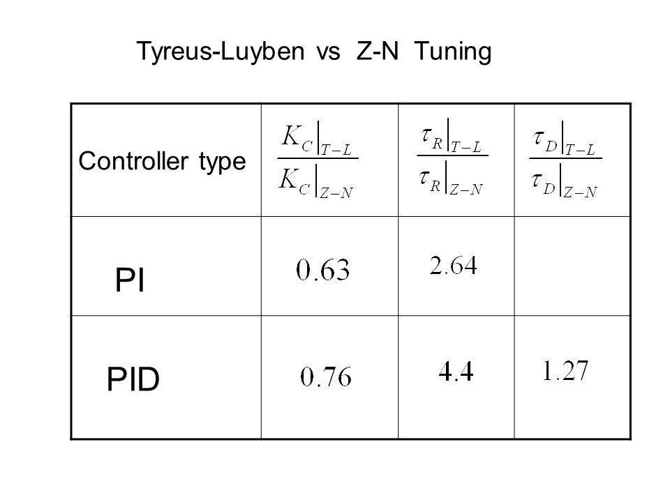 Controller type PI PID Tyreus-Luyben vs Z-N Tuning