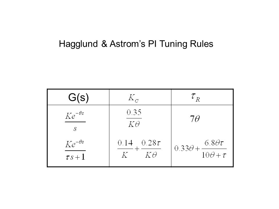 G(s) Hagglund & Astrom's PI Tuning Rules