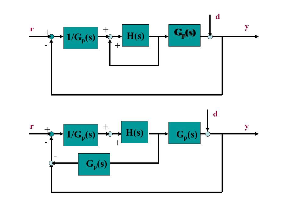 G p (s) - + r y H(s) 1/G p (s) + + G p (s) - + ry 1/G p (s) + + G p (s) - d d H(s)