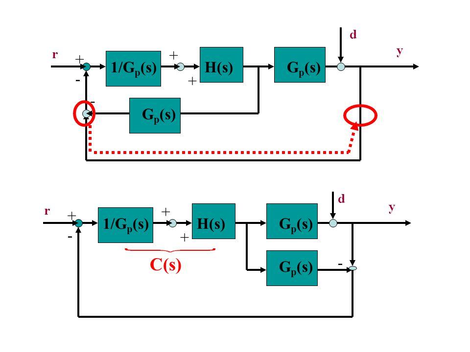 G p (s) - + r y 1/G p (s)H(s) + + G p (s) - d - + r y 1/G p (s)H(s) + + G p (s) - d C(s)