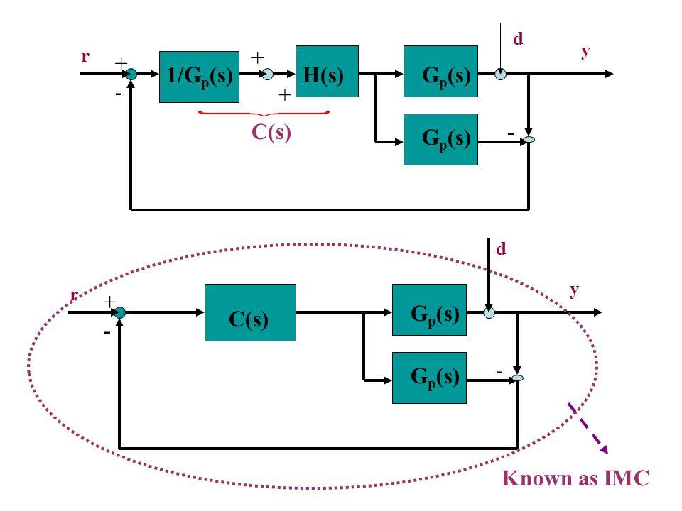 G p (s) - + r y 1/G p (s)H(s) + + G p (s) -C(s) G p (s) - + r y C(s) G p (s) - Known as IMC d d