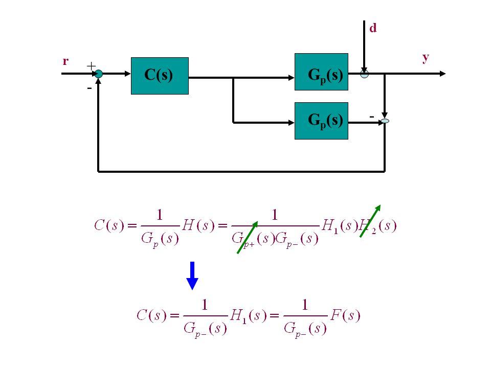 G p (s) - + r y C(s) G p (s) - d