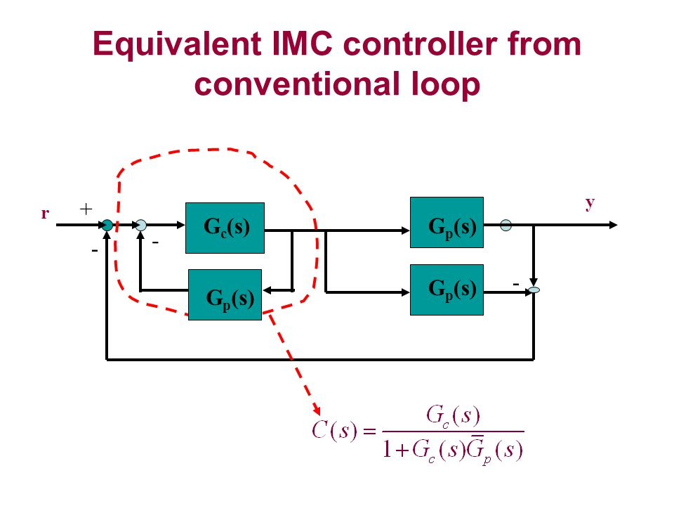 Equivalent IMC controller from conventional loop G p (s) - + r y G c (s) G p (s) - -