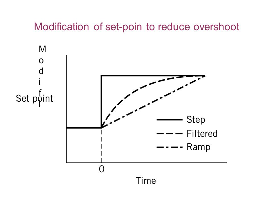 ModifiModifi Modification of set-poin to reduce overshoot