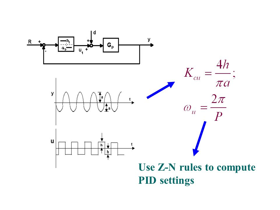 Use Z-N rules to compute PID settings
