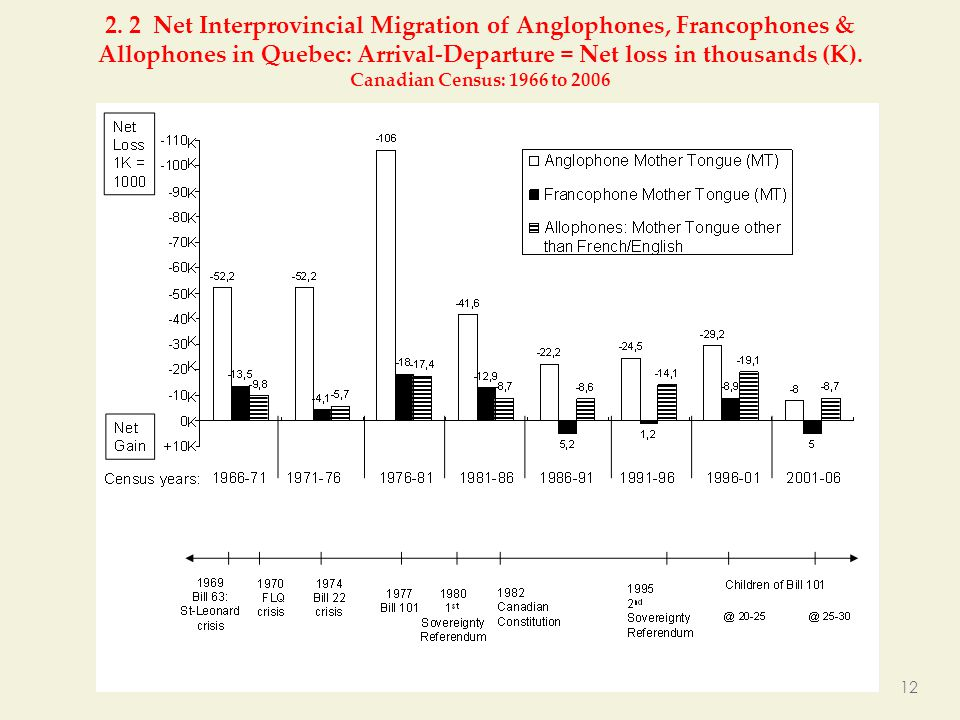 2. 2 Net Interprovincial Migration of Anglophones, Francophones & Allophones in Quebec: Arrival-Departure = Net loss in thousands (K). Canadian Census