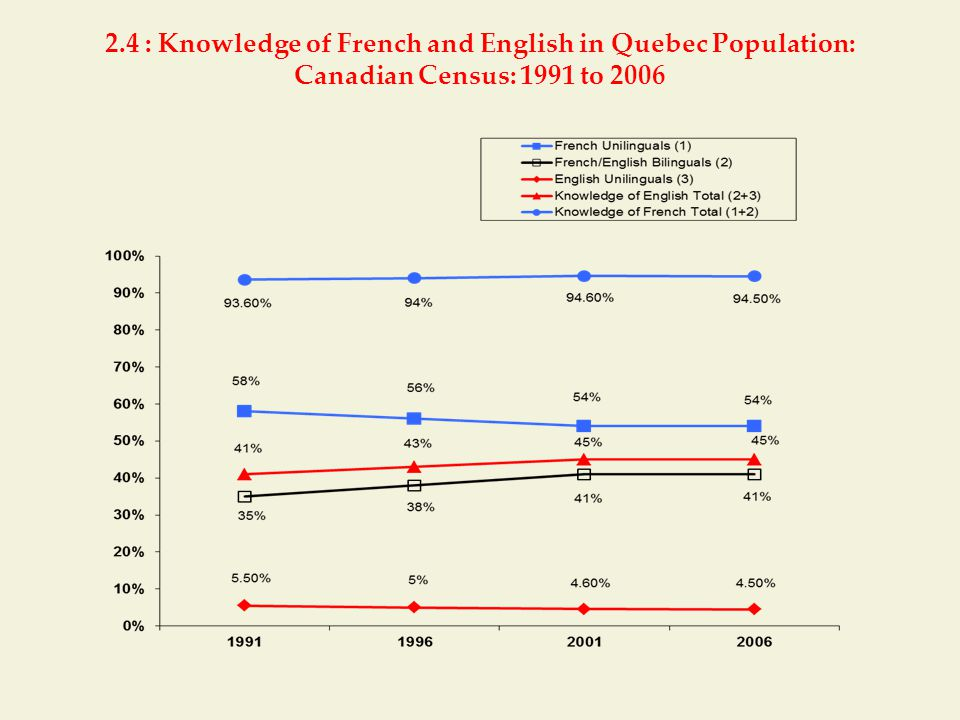 2.4 : Knowledge of French and English in Quebec Population: Canadian Census: 1991 to 2006
