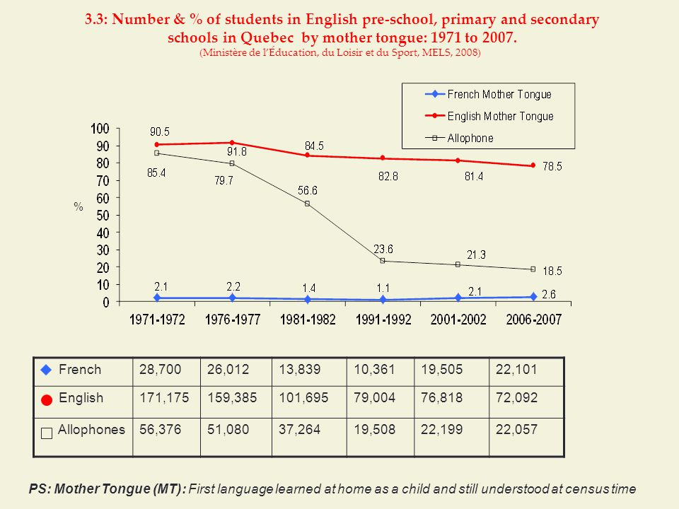 3.3: Number & % of students in English pre-school, primary and secondary schools in Quebec by mother tongue: 1971 to 2007.