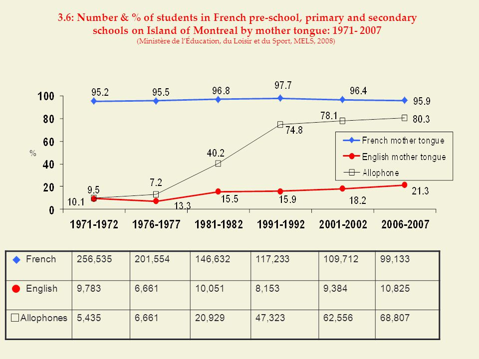 3.6: Number & % of students in French pre-school, primary and secondary schools on Island of Montreal by mother tongue: 1971- 2007 (Ministère de l'Éducation, du Loisir et du Sport, MELS, 2008) French256,535201,554146,632117,233109,71299,133 English9,7836,66110,0518,1539,38410,825 Allophones5,4356,66120,92947,32362,55668,807 %