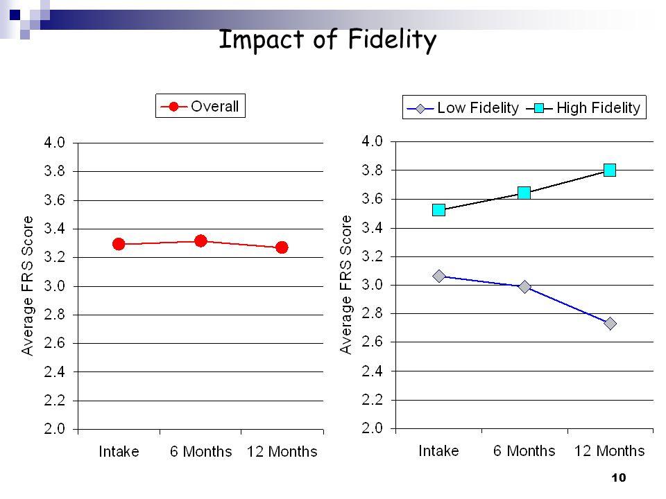 11 Breakdown of Fidelity Scores