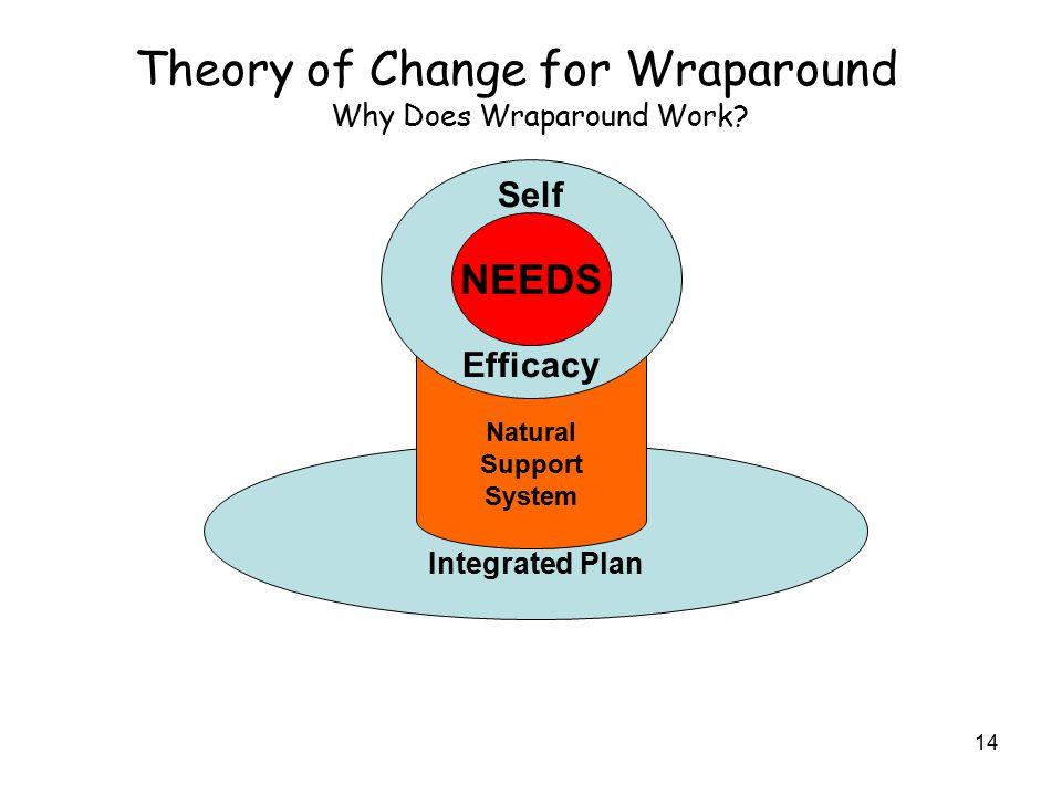 15 Theory of Change for Wraparound Why Does Wraparound Work.