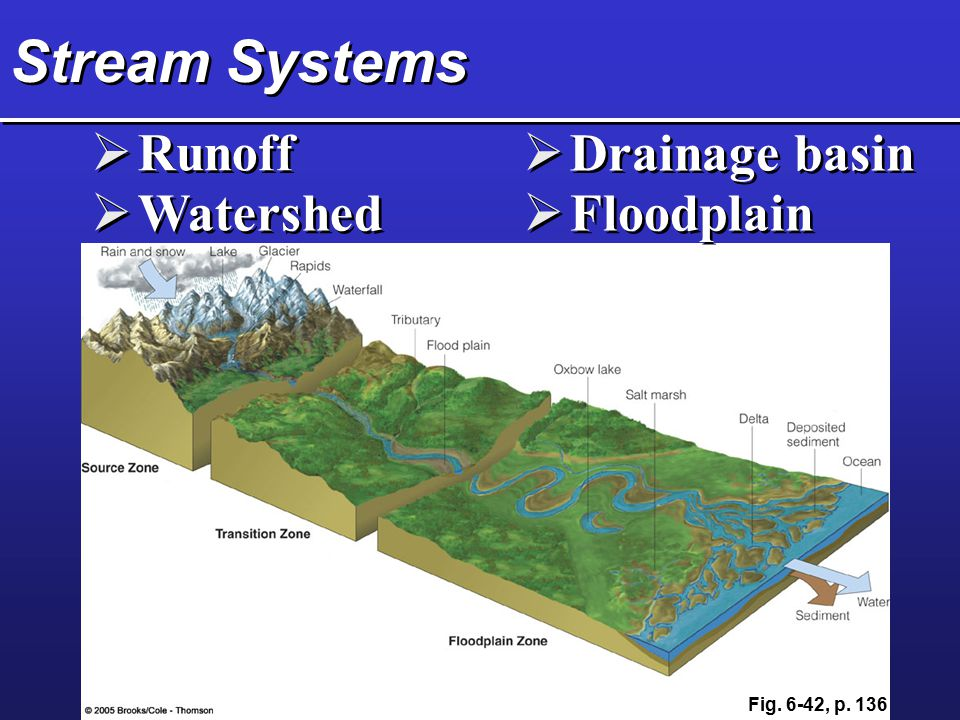 Stream Systems  Runoff  Watershed  Drainage basin  Floodplain Fig. 6-42, p. 136