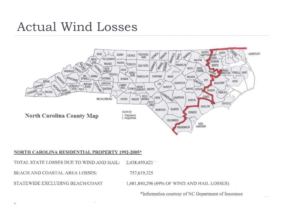 Actual Wind Losses