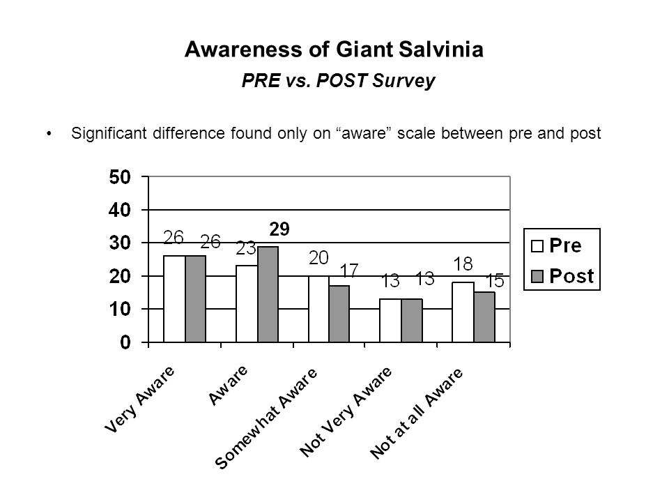 "Awareness of Giant Salvinia PRE vs. POST Survey Significant difference found only on ""aware"" scale between pre and post"