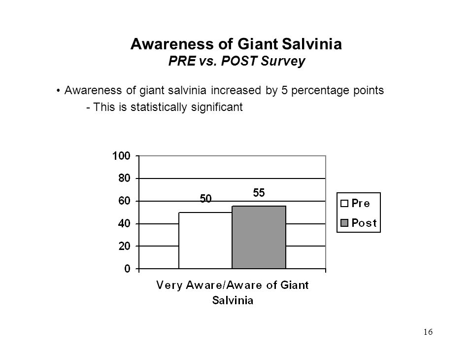 Awareness of Giant Salvinia PRE vs. POST Survey Awareness of giant salvinia increased by 5 percentage points - This is statistically significant 16