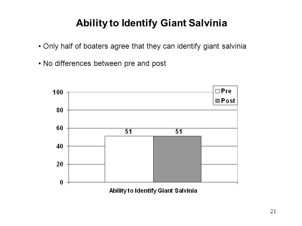 Ability to Identify Giant Salvinia Only half of boaters agree that they can identify giant salvinia No differences between pre and post 21