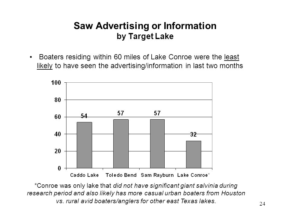 Saw Advertising or Information by Target Lake Boaters residing within 60 miles of Lake Conroe were the least likely to have seen the advertising/infor