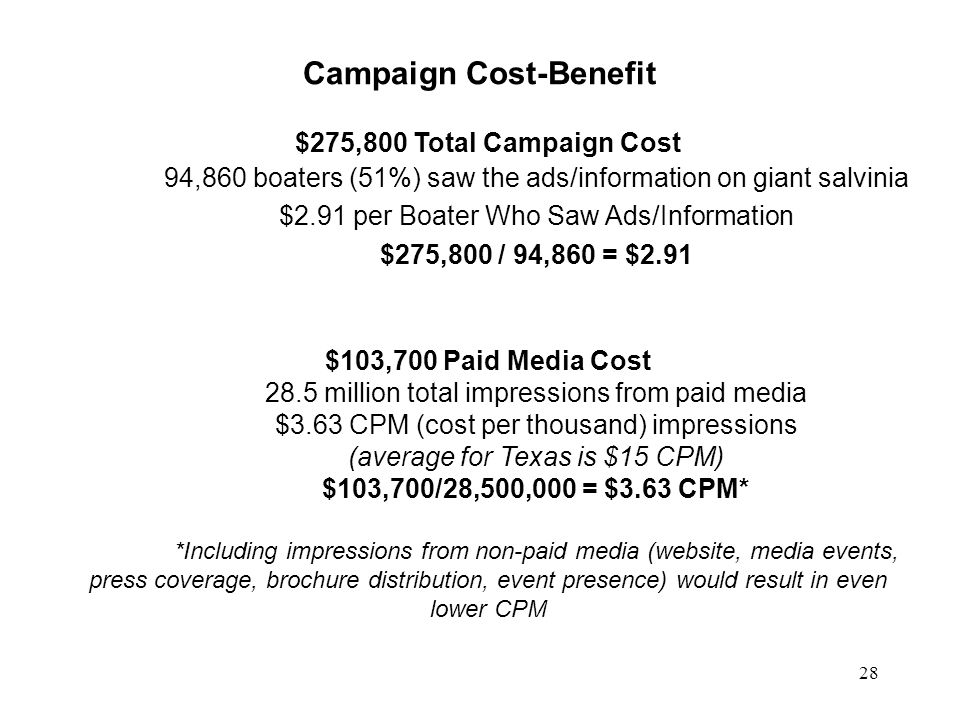 Campaign Cost-Benefit $275,800 Total Campaign Cost 94,860 boaters (51%) saw the ads/information on giant salvinia $2.91 per Boater Who Saw Ads/Informa
