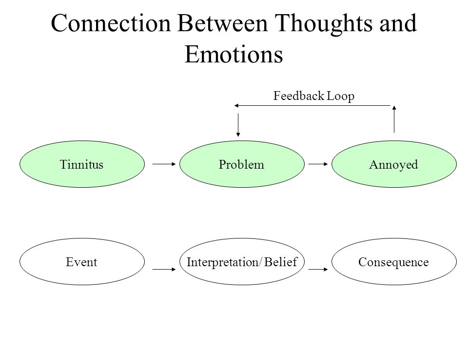 ProblemTinnitus ConsequenceInterpretation/ Belief Annoyed Event Feedback Loop Connection Between Thoughts and Emotions