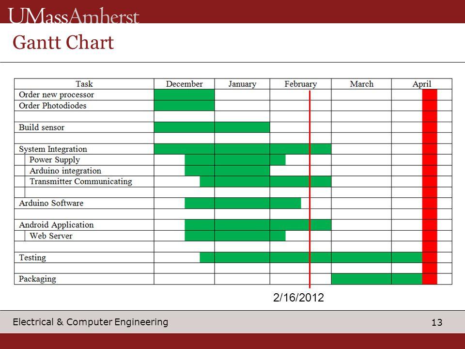 13 Electrical & Computer Engineering Gantt Chart 2/16/2012